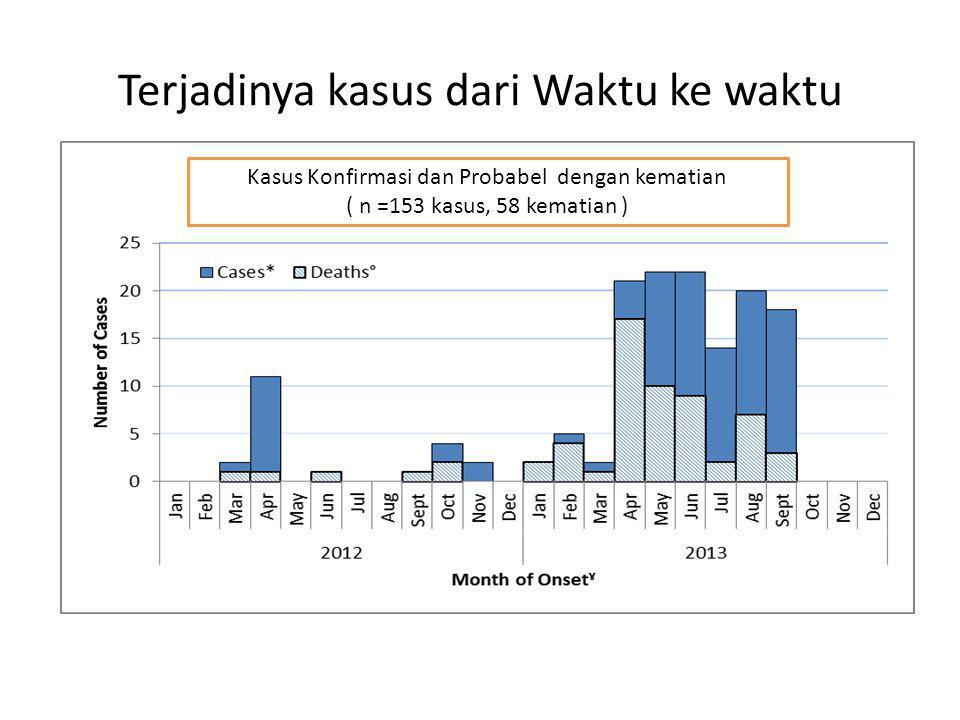 Terjadinya kasus dari Waktu ke waktu Kasus Konfirmasi dan Probabel dengan kematian ( n =153 kasus, 58 kematian )