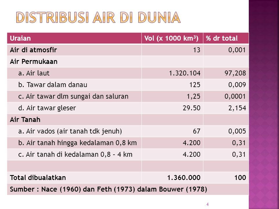 UraianVol (x 1000 km 3 )% dr total Air di atmosfir130,001 Air Permukaan a. Air laut1.320.10497,208 b. Tawar dalam danau1250,009 c. Air tawar dlm sunga