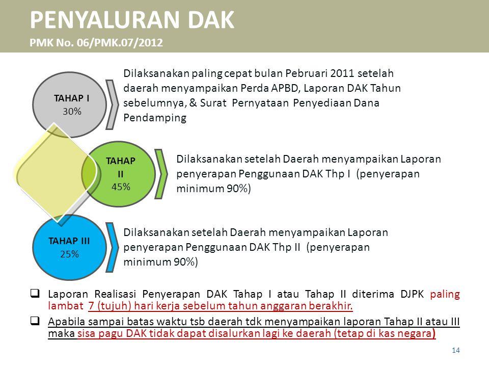 TAHAP I 30% TAHAP III 25% TAHAP II 45% Dilaksanakan paling cepat bulan Pebruari 2011 setelah daerah menyampaikan Perda APBD, Laporan DAK Tahun sebelum