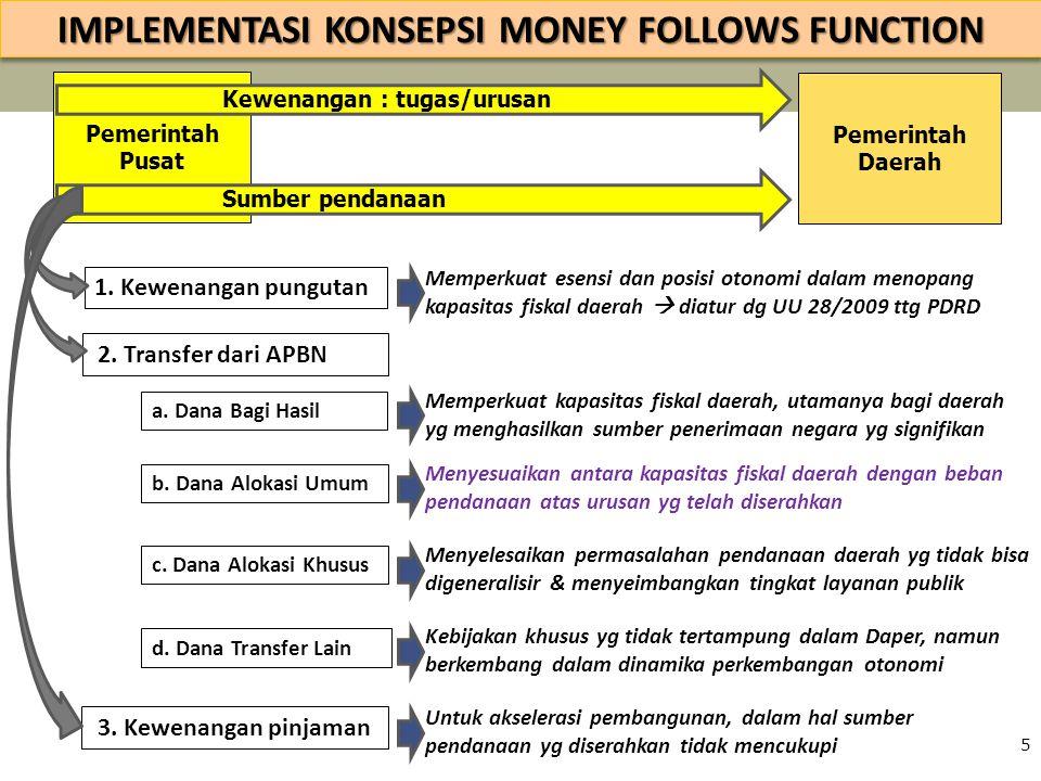Pemerintah Pusat IMPLEMENTASI KONSEPSI MONEY FOLLOWS FUNCTION Sumber pendanaan Pemerintah Daerah Kewenangan : tugas/urusan 5 1. Kewenangan pungutan Me