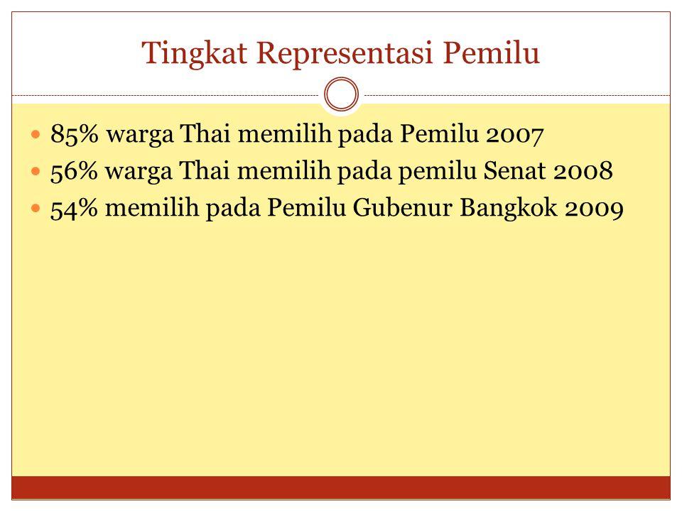 Tingkat Representasi Pemilu  85% warga Thai memilih pada Pemilu 2007  56% warga Thai memilih pada pemilu Senat 2008  54% memilih pada Pemilu Gubenur Bangkok 2009