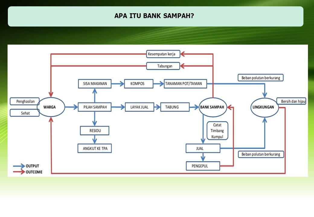 APA ITU BANK SAMPAH?