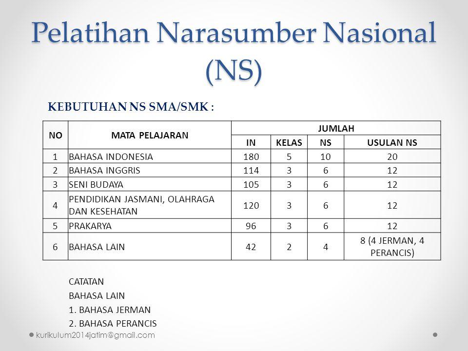 Pelatihan Narasumber Nasional (NS) kurikulum2014jatim@gmail.com NOMATA PELAJARAN JUMLAH INKELASNSUSULAN NS 1BAHASA INDONESIA18051020 2BAHASA INGGRIS11