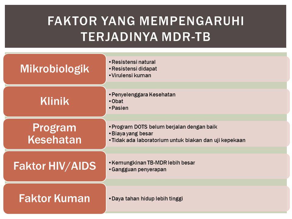 •Resistensi natural •Resistensi didapat •Virulensi kuman Mikrobiologik •Penyelenggara Kesehatan •Obat •Pasien Klinik •Program DOTS belum berjalan dengan baik •Biaya yang besar •Tidak ada laboratorium untuk biakan dan uji kepekaan Program Kesehatan •Kemungkinan TB-MDR lebih besar •Gangguan penyerapan Faktor HIV/AIDS •Daya tahan hidup lebih tinggi Faktor Kuman FAKTOR YANG MEMPENGARUHI TERJADINYA MDR-TB