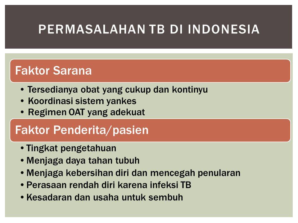 PERMASALAHAN TB DI INDONESIA Faktor Sarana Tersedianya obat yang cukup dan kontinyu Koordinasi sistem yankes Regimen OAT yang adekuat Faktor Penderita