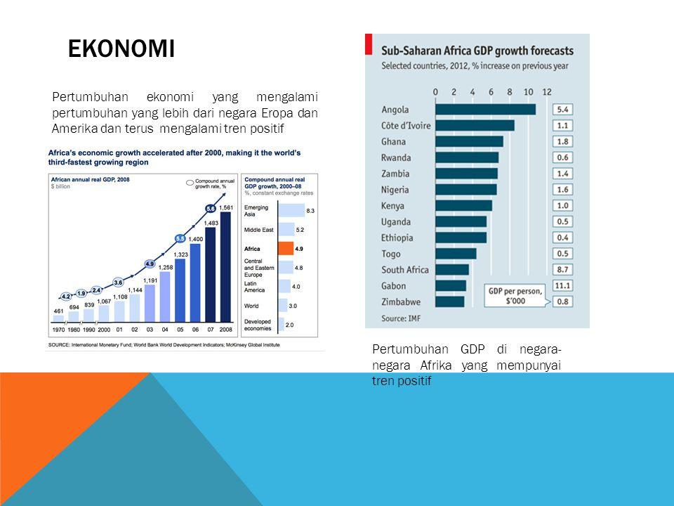 EKONOMI Pertumbuhan ekonomi yang mengalami pertumbuhan yang lebih dari negara Eropa dan Amerika dan terus mengalami tren positif Pertumbuhan GDP di ne