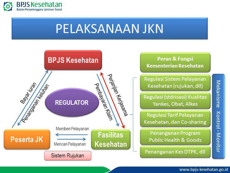 www.bpjs-kesehatan.go.id PELAKSANAAN JKN Peran & Fungsi Kementerian Kesehatan Regulasi Sistem Pelayanan Kesehatan (rujukan, dll) Penanganan Program Pu