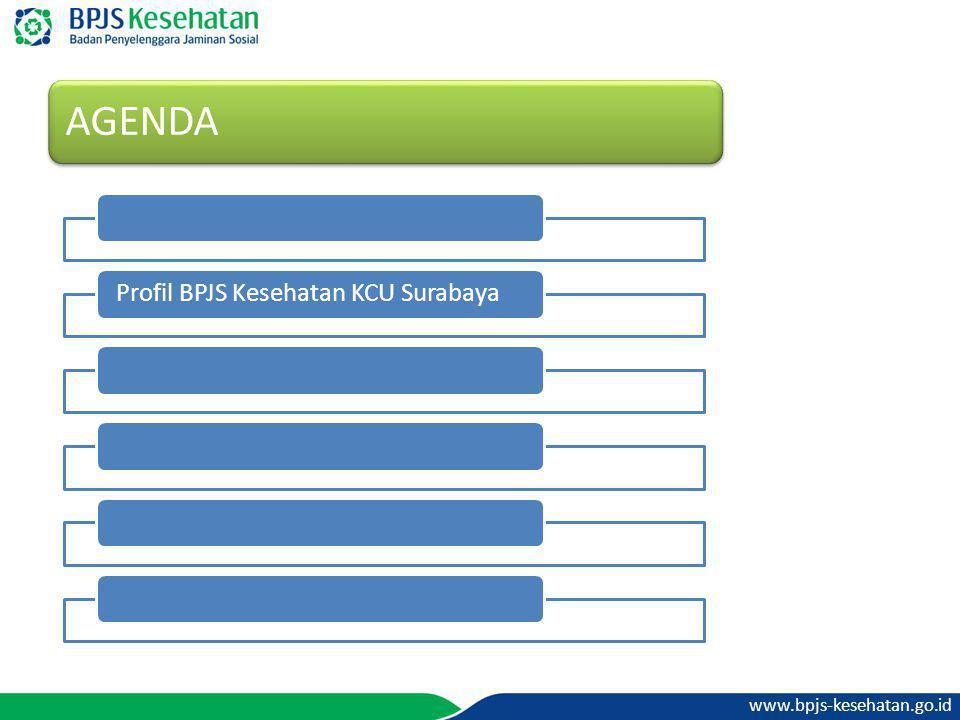 www.bpjs-kesehatan.go.id AGENDA Profil BPJS Kesehatan KCU Surabaya