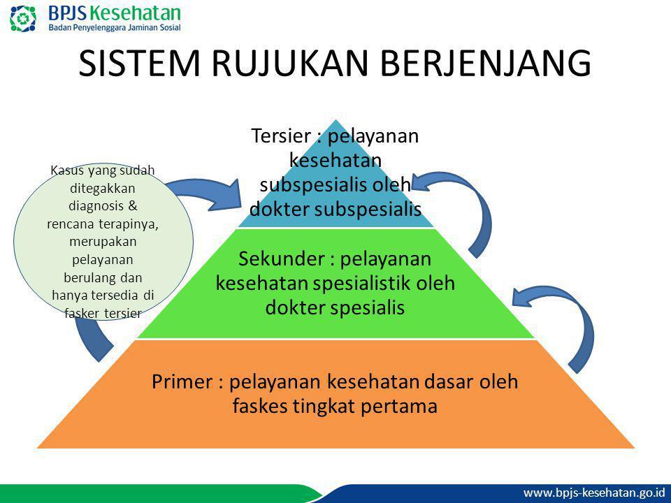 www.bpjs-kesehatan.go.id SISTEM RUJUKAN BERJENJANG Tersier : pelayanan kesehatan subspesialis oleh dokter subspesialis Sekunder : pelayanan kesehatan