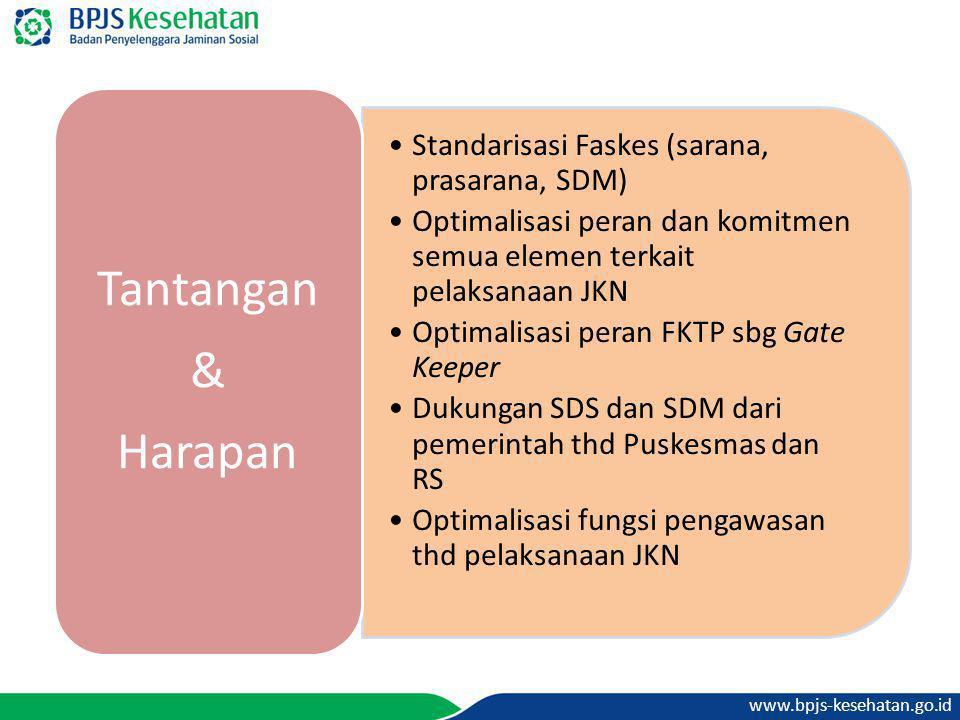 www.bpjs-kesehatan.go.id •Standarisasi Faskes (sarana, prasarana, SDM) •Optimalisasi peran dan komitmen semua elemen terkait pelaksanaan JKN •Optimali