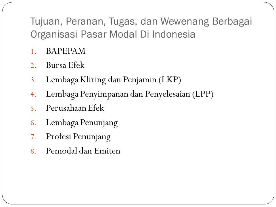 Tujuan, Peranan, Tugas, dan Wewenang Berbagai Organisasi Pasar Modal Di Indonesia 1. BAPEPAM 2. Bursa Efek 3. Lembaga Kliring dan Penjamin (LKP) 4. Le