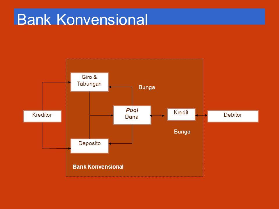 Bank Syariah Giro & Tabungan Deposito Pool Dana Trade Financing Investment Financing Bagi Hasil Bonus Bagi Hasil Bank Islam Fee Based Margin/Mark-Up InvestorEntrepreneur Titipan Investasi Jual-Beli