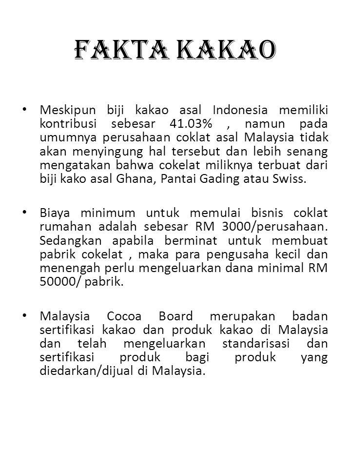 Fakta KAKAO • Meskipun biji kakao asal Indonesia memiliki kontribusi sebesar 41.03%, namun pada umumnya perusahaan coklat asal Malaysia tidak akan men