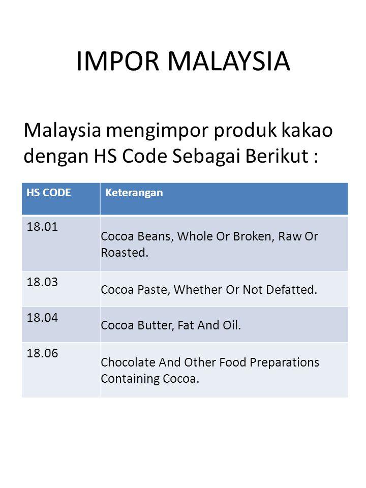 IMPOR MALAYSIA Malaysia mengimpor produk kakao dengan HS Code Sebagai Berikut : HS CODEKeterangan 18.01 Cocoa Beans, Whole Or Broken, Raw Or Roasted.