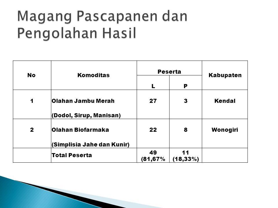 No Komoditas Peserta Kabupaten LP 1Olahan Jambu Merah273Kendal (Dodol, Sirup, Manisan) 2Olahan Biofarmaka228Wonogiri (Simplisia Jahe dan Kunir) Total Peserta 49 (81,67% 11 (18,33%)