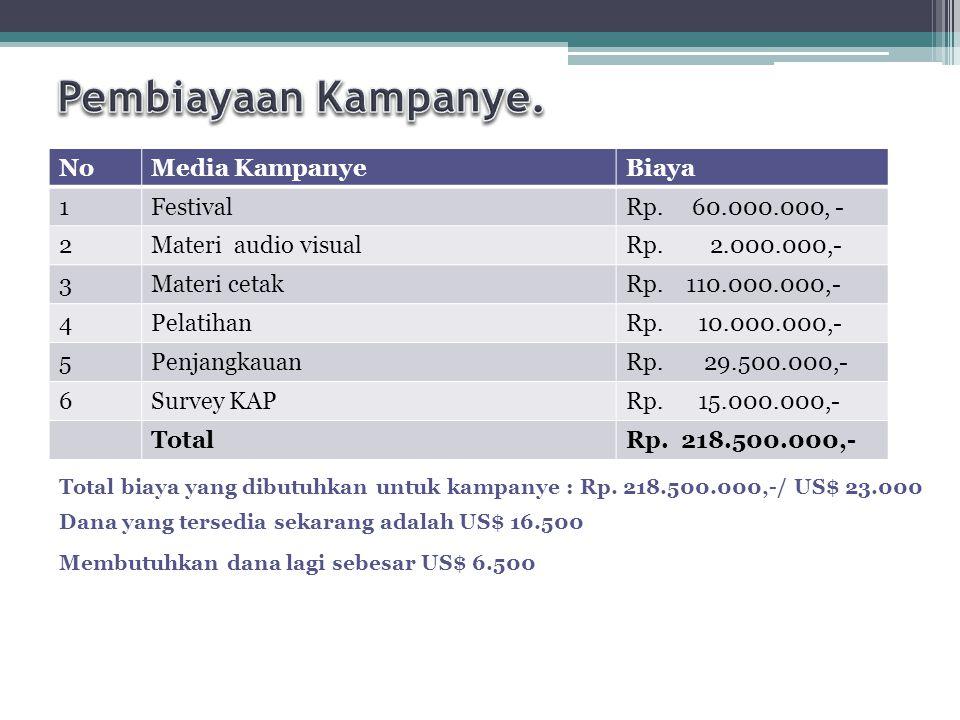 NoMedia KampanyeBiaya 1FestivalRp. 60.000.000, - 2Materi audio visualRp. 2.000.000,- 3Materi cetakRp. 110.000.000,- 4PelatihanRp. 10.000.000,- 5Penjan
