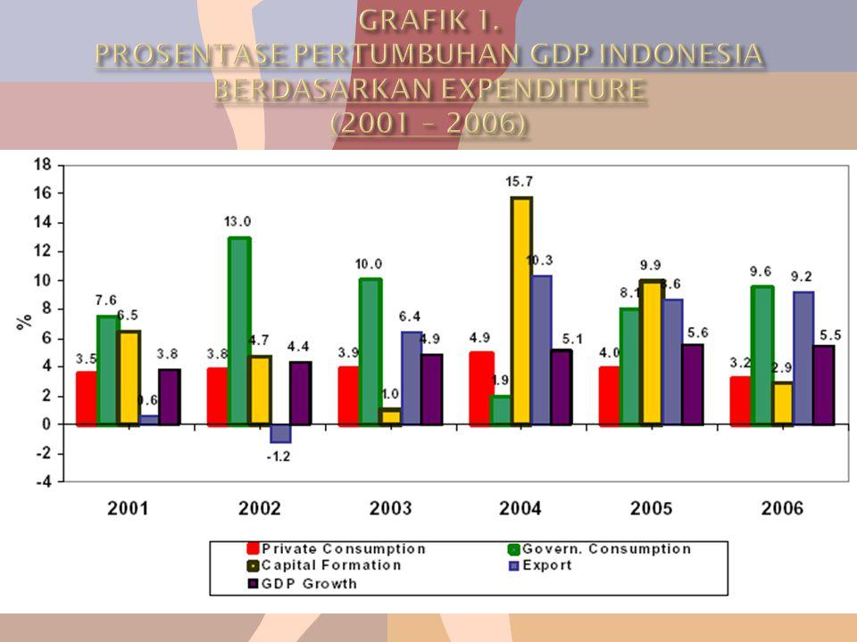 Dari analisa 'Perkembangan Ekonomi Indonesia' pada bulan Februari 2007 disebutkan bahwa meskipun stabilitas ekonomi makro dapat terjaga dengan cukup baik, namun hal tersebut tidak berhasil membangkitkan rasa optimis di kalangan masyarakat.