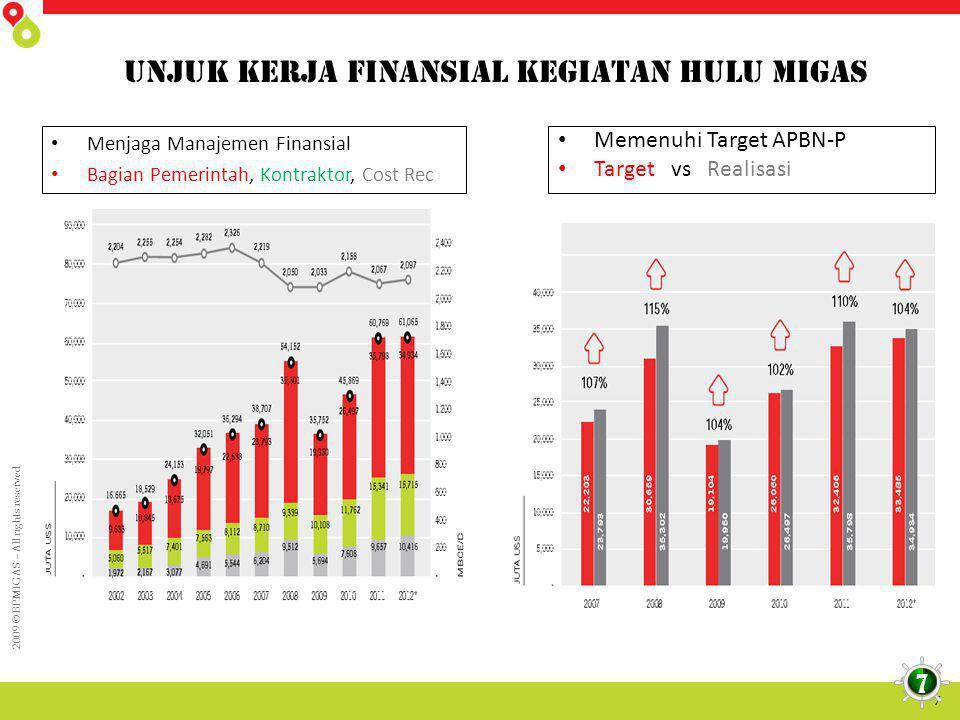 2009 © BPMIGAS – All rights reserved 8 Kontribusi makro Perekonomian • Alokasi Gas Domestik yang semakin meningkat TKDN, Barang dan Jasa Dalam Negeri Transaksi Melalui Bank Domestik 8