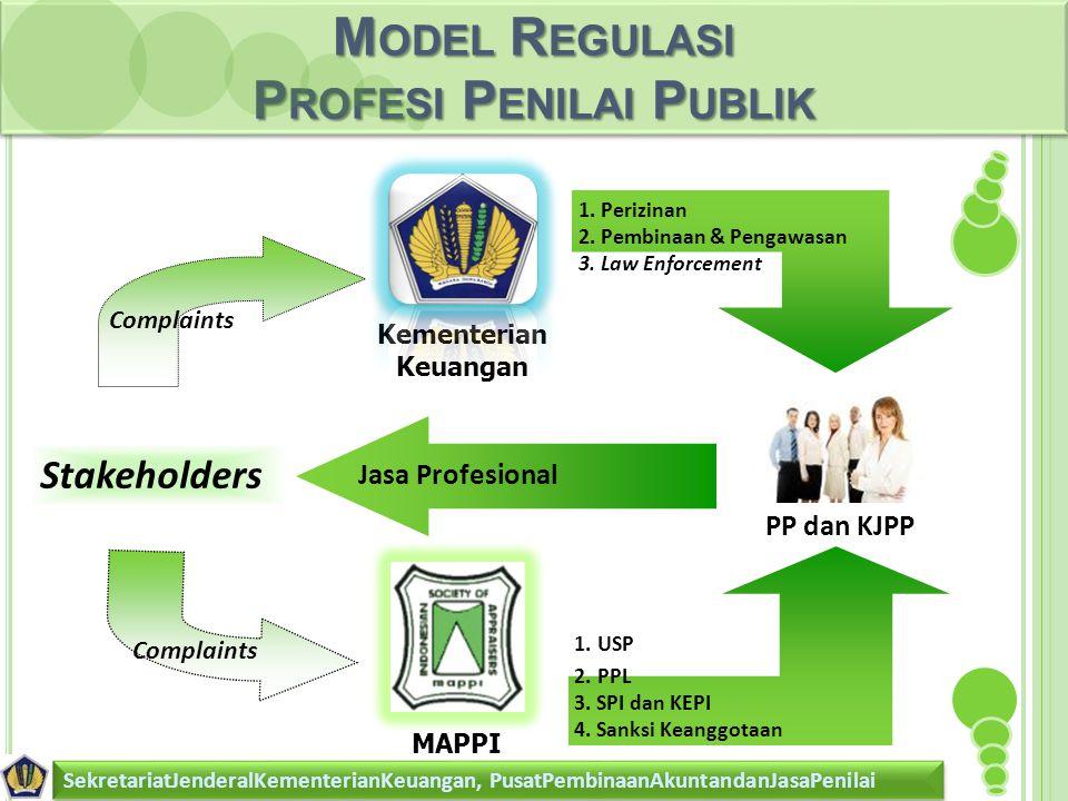 M ODEL R EGULASI P ROFESI P ENILAI P UBLIK SekretariatJenderalKementerianKeuangan, PusatPembinaanAkuntandanJasaPenilai 1.Perizinan 2.Pembinaan & Pengawasan 3.Law Enforcement Complaints Kementerian Keuangan 1.USP 2.PPL 3.SPI dan KEPI 4.Sanksi Keanggotaan Complaints Jasa Profesional Stakeholders PP dan KJPP MAPPI