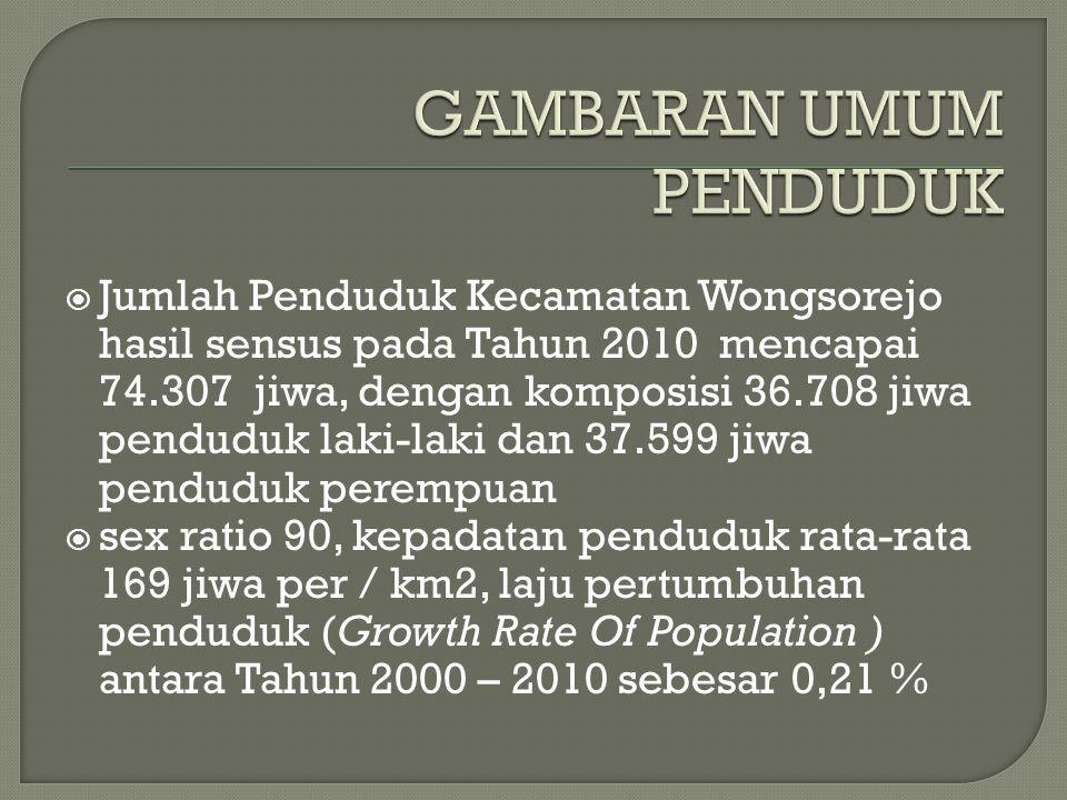  Jumlah Penduduk Kecamatan Wongsorejo hasil sensus pada Tahun 2010 mencapai 74.307 jiwa, dengan komposisi 36.708 jiwa penduduk laki-laki dan 37.599 jiwa penduduk perempuan  sex ratio 90, kepadatan penduduk rata-rata 169 jiwa per / km2, laju pertumbuhan penduduk (Growth Rate Of Population ) antara Tahun 2000 – 2010 sebesar 0,21 %