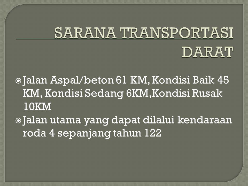  Jalan Aspal/beton 61 KM, Kondisi Baik 45 KM, Kondisi Sedang 6KM,Kondisi Rusak 10KM  Jalan utama yang dapat dilalui kendaraan roda 4 sepanjang tahun 122