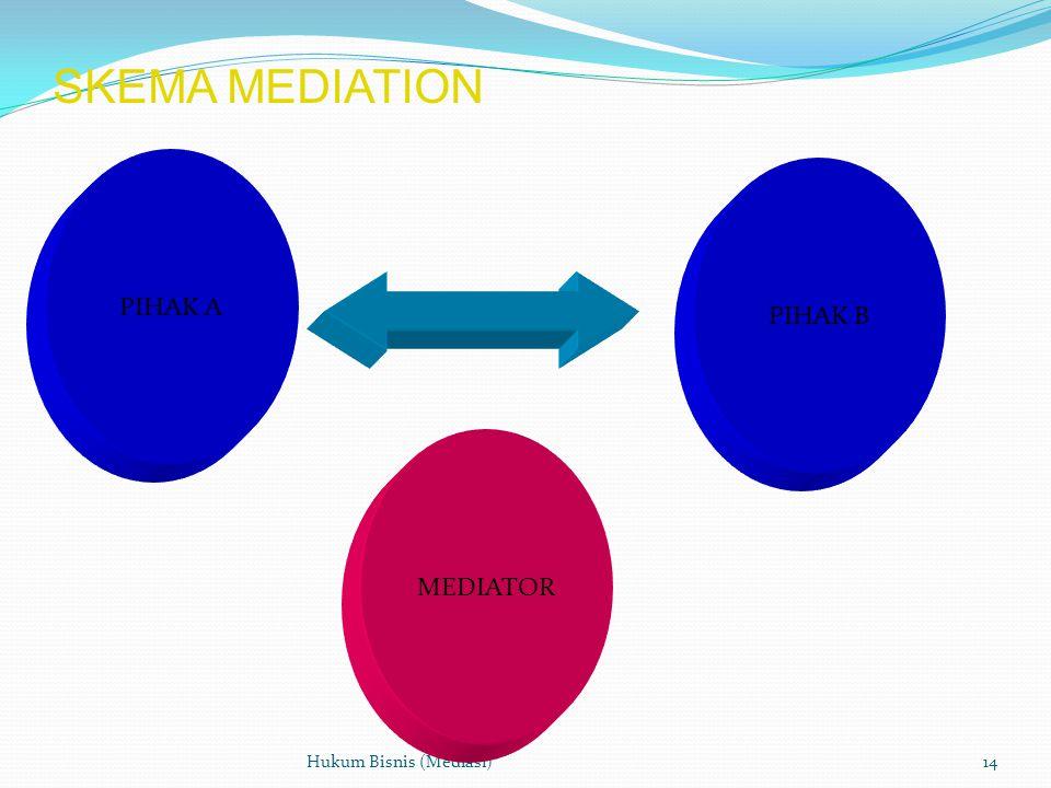 SKEMA MEDIATION Hukum Bisnis (Mediasi)14 PIHAK A PIHAK B MEDIATOR
