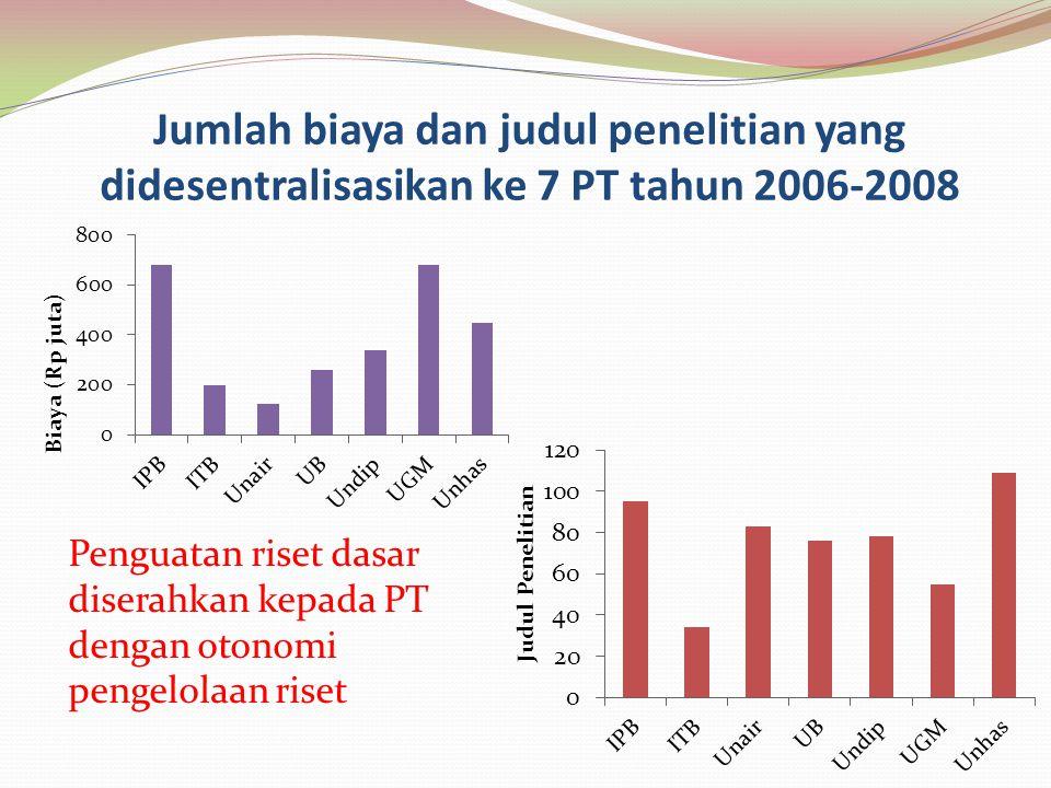 Jumlah biaya dan judul penelitian yang didesentralisasikan ke 7 PT tahun 2006-2008 Penguatan riset dasar diserahkan kepada PT dengan otonomi pengelola