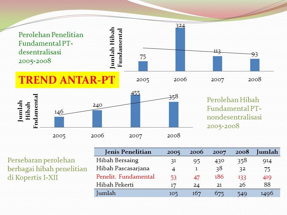 Perolehan Hibah Fundamental PT- nondesentralisasi 2005-2008 Perolehan Penelitian Fundamental PT- desentralisasi 2005-2008 Persebaran perolehan berbaga