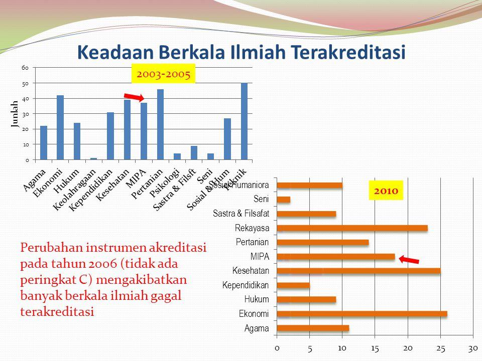 Keadaan Berkala Ilmiah Terakreditasi 2003-2005 Perubahan instrumen akreditasi pada tahun 2006 (tidak ada peringkat C) mengakibatkan banyak berkala ilm