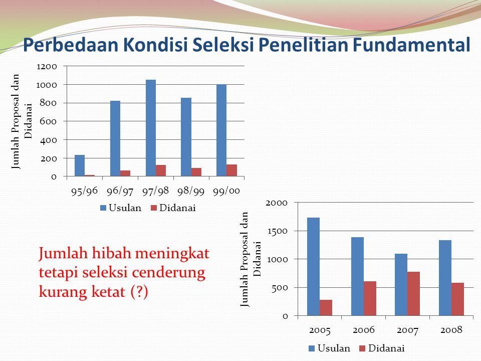 Perbedaan Kondisi Seleksi Penelitian Fundamental Jumlah hibah meningkat tetapi seleksi cenderung kurang ketat (?)