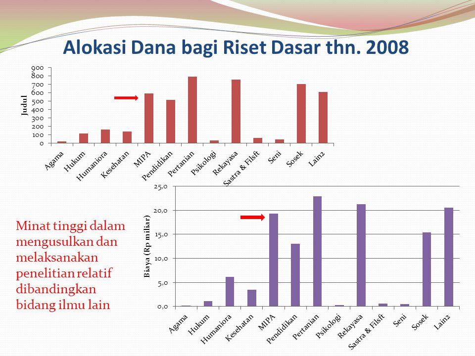 Alokasi Dana bagi Riset Dasar thn. 2008 Minat tinggi dalam mengusulkan dan melaksanakan penelitian relatif dibandingkan bidang ilmu lain