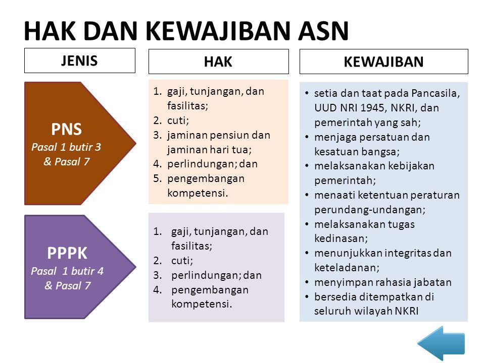HAK DAN KEWAJIBAN ASN JENIS PNS Pasal 1 butir 3 & Pasal 7 PPPK Pasal 1 butir 4 & Pasal 7 HAK 1.gaji, tunjangan, dan fasilitas; 2.cuti; 3.jaminan pensi
