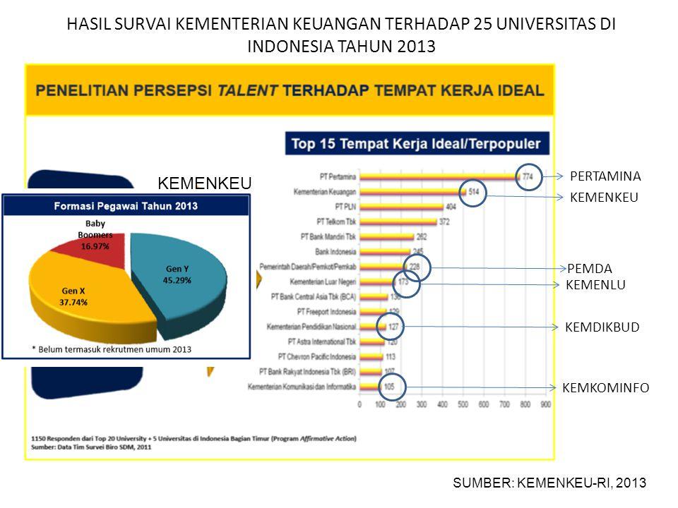 HASIL SURVAI KEMENTERIAN KEUANGAN TERHADAP 25 UNIVERSITAS DI INDONESIA TAHUN 2013 SUMBER: KEMENKEU-RI, 2013 PERTAMINA KEMENKEU KEMENLU PEMDA KEMKOMINF