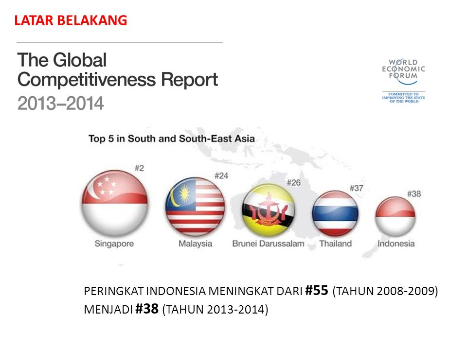 PERINGKAT INDONESIA MENINGKAT DARI #55 (TAHUN 2008-2009) MENJADI #38 (TAHUN 2013-2014)