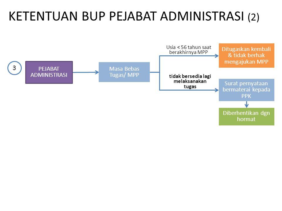 Masa Bebas Tugas/ MPP Ditugaskan kembali & tidak berhak mengajukan MPP Usia < 56 tahun saat berakhirnya MPP 3 Surat pernyataan bermaterai kepada PPK t
