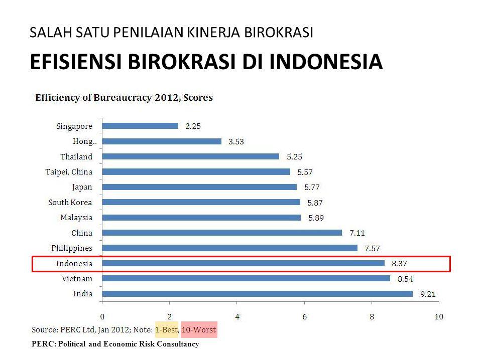 EFISIENSI BIROKRASI DI INDONESIA SALAH SATU PENILAIAN KINERJA BIROKRASI PERC: Political and Economic Risk Consultancy
