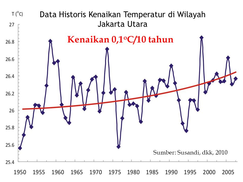 Data Historis Kenaikan Temperatur di Wilayah Jakarta Utara Kenaikan 0,1 o C/10 tahun Sumber: Susandi, dkk, 2010