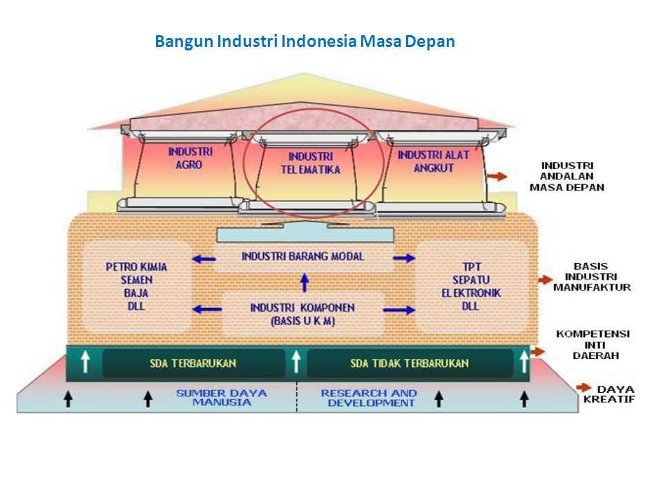 Bangun Industri Indonesia Masa Depan