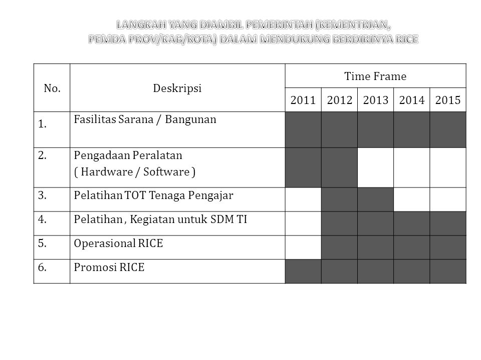 No.Deskripsi Time Frame 20112012201320142015 1.