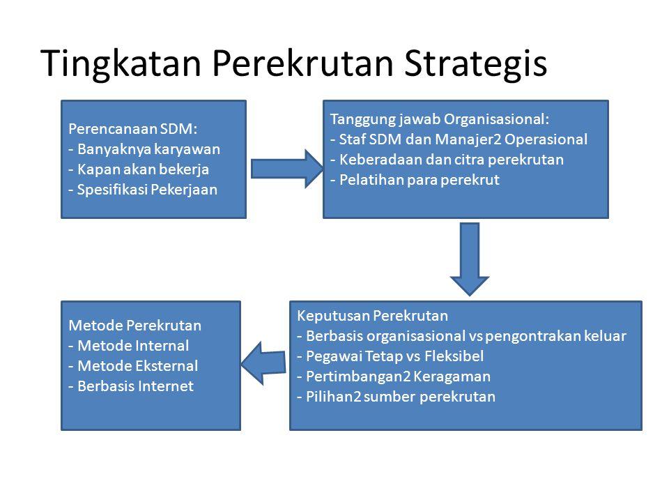 Tingkatan Perekrutan Strategis Perencanaan SDM: - Banyaknya karyawan - Kapan akan bekerja - Spesifikasi Pekerjaan Tanggung jawab Organisasional: - Sta
