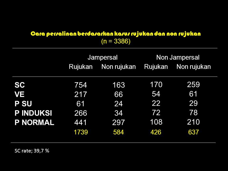 JampersalNon Jampersal RujukanNon rujukanRujukanNon rujukan SC754163 170259 VE21766 5461 P SU6124 2229 P INDUKSI26634 7278 P NORMAL441297 108210 1739584426637 Cara persalinan berdasarkan kasus rujukan dan non rujukan (n = 3386) SC rate; 39,7 %