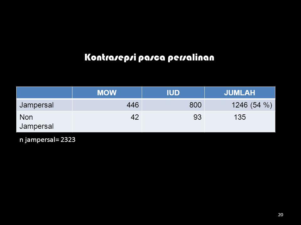20 MOWIUDJUMLAH Jampersal446 8001246 (54 %) Non Jampersal 4293135 Kontrasepsi pasca persalinan n jampersal= 2323