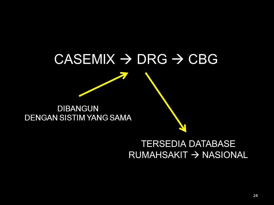 CASEMIX  DRG  CBG DIBANGUN DENGAN SISTIM YANG SAMA TERSEDIA DATABASE RUMAHSAKIT  NASIONAL 24