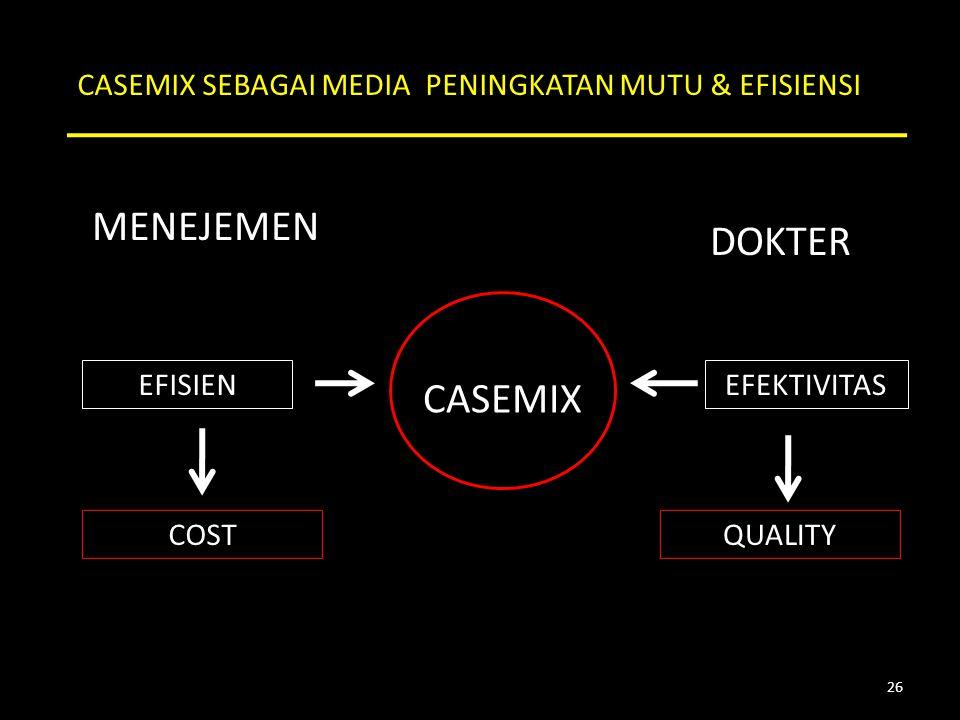 MENEJEMEN DOKTER EFISIENEFEKTIVITAS COSTQUALITY CASEMIX CASEMIX SEBAGAI MEDIA PENINGKATAN MUTU & EFISIENSI 26