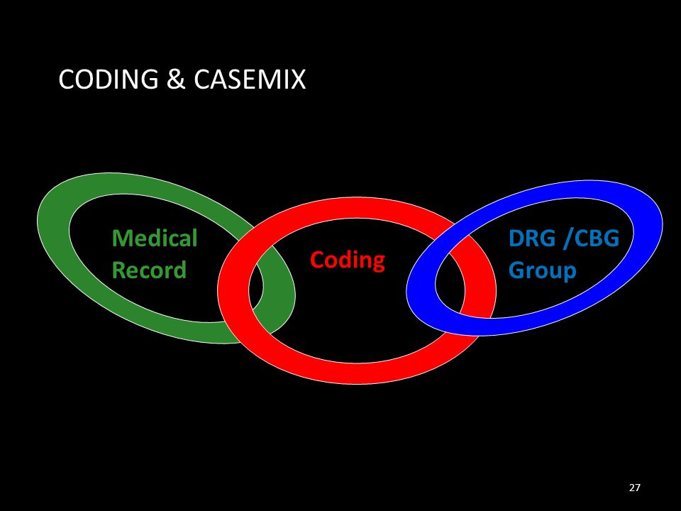Medical Record DRG /CBG Group Coding CODING & CASEMIX 27