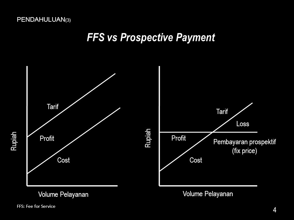 FFS vs Prospective Payment 4 Rupiah Volume Pelayanan Tarif Cost Pembayaran prospektif (fix price) Tarif Profit Loss FFS: Fee for Service PENDAHULUAN (3)