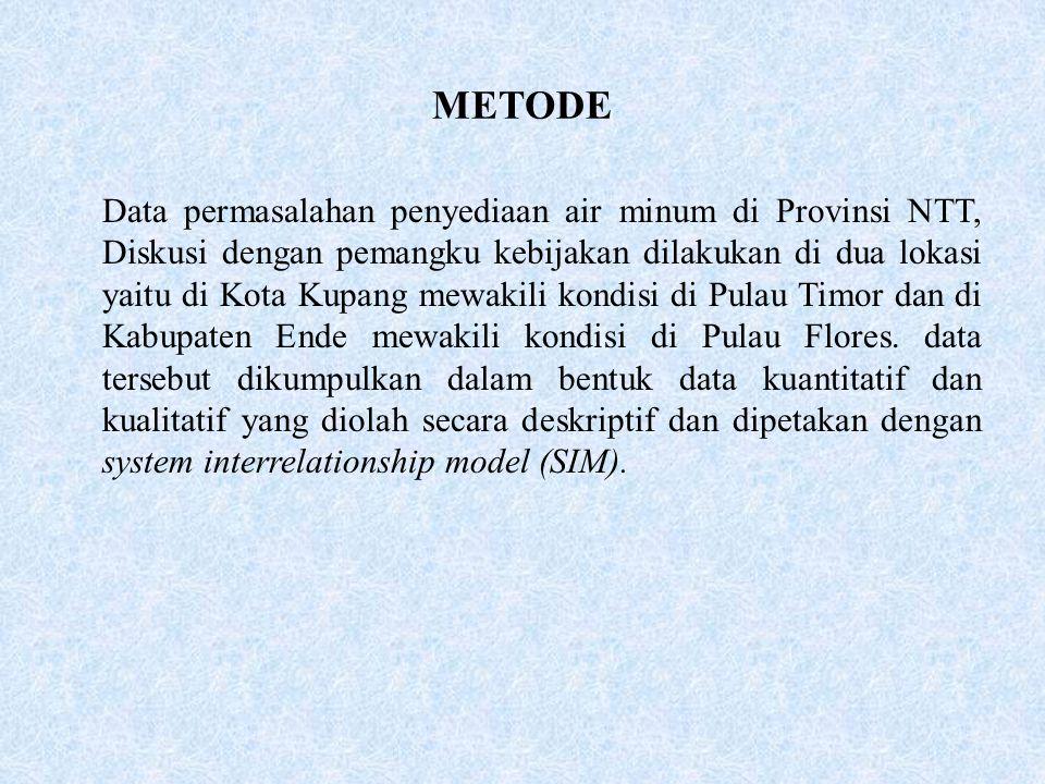 METODE Data permasalahan penyediaan air minum di Provinsi NTT, Diskusi dengan pemangku kebijakan dilakukan di dua lokasi yaitu di Kota Kupang mewakili kondisi di Pulau Timor dan di Kabupaten Ende mewakili kondisi di Pulau Flores.