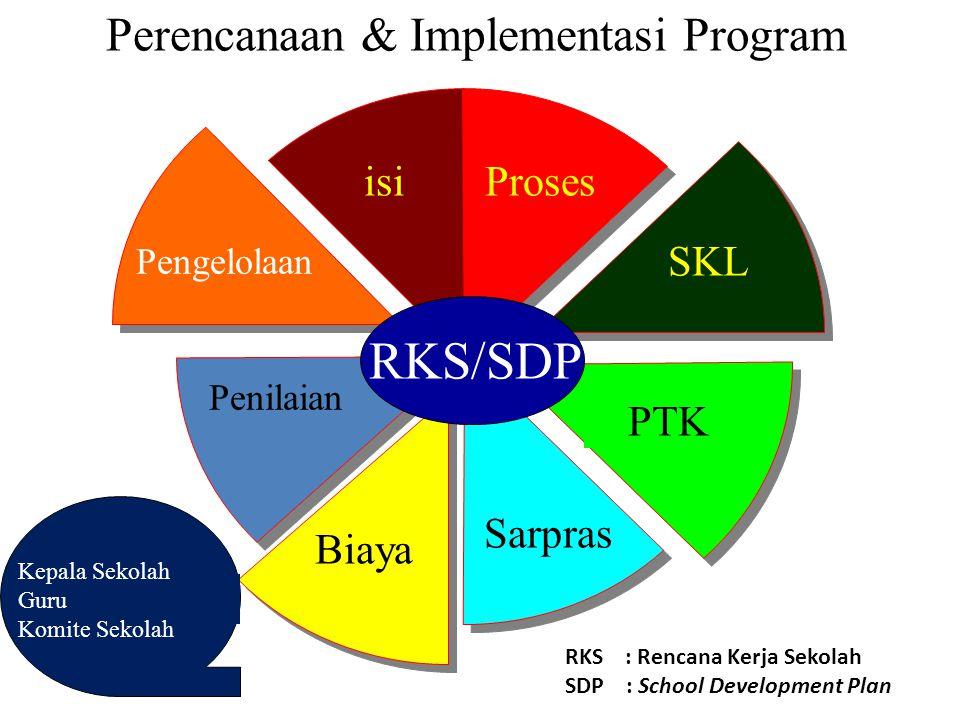 Perencanaan & Implementasi Program isiProses SKL PTK Sarpras Pengelolaan Biaya Penilaian RKS/SDP Kepala Sekolah Guru Komite Sekolah RKS : Rencana Kerj