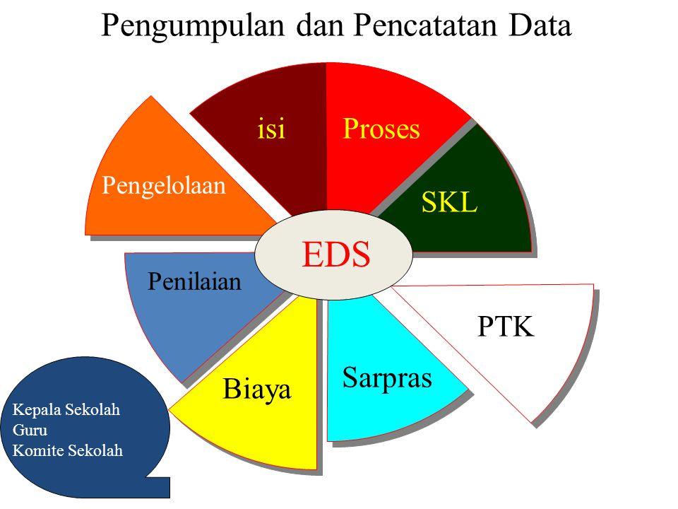 Pengumpulan dan Pencatatan Data isiProses SKL PTK Sarpras Pengelolaan Biaya Penilaian EDS Kepala Sekolah Guru Komite Sekolah