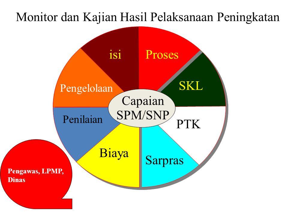 Monitor dan Kajian Hasil Pelaksanaan Peningkatan Standar Isi Capaian SPM/SNP isiProses SKL PTK Sarpras Pengelolaan Biaya Penilaian Pengawas, LPMP, Din